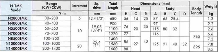 Thông số kỹ thuật cờ lê lực TMK-Kanon-03