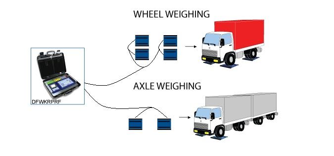 Cân xe tải xách tay DINI-ARGEO